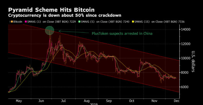 Chinese Crypto Scam Unwind Suggests Bitcoin Risks Extending Drop