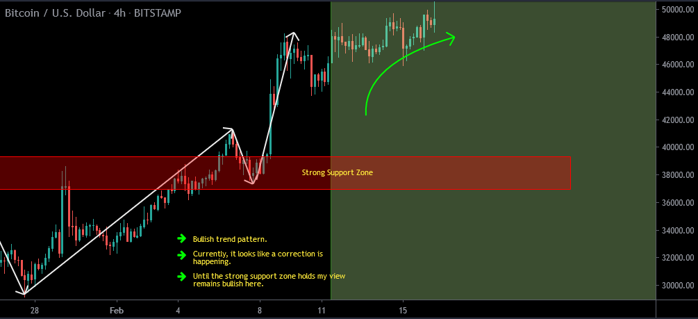 Bitcoin Forecast Update And Follow Up