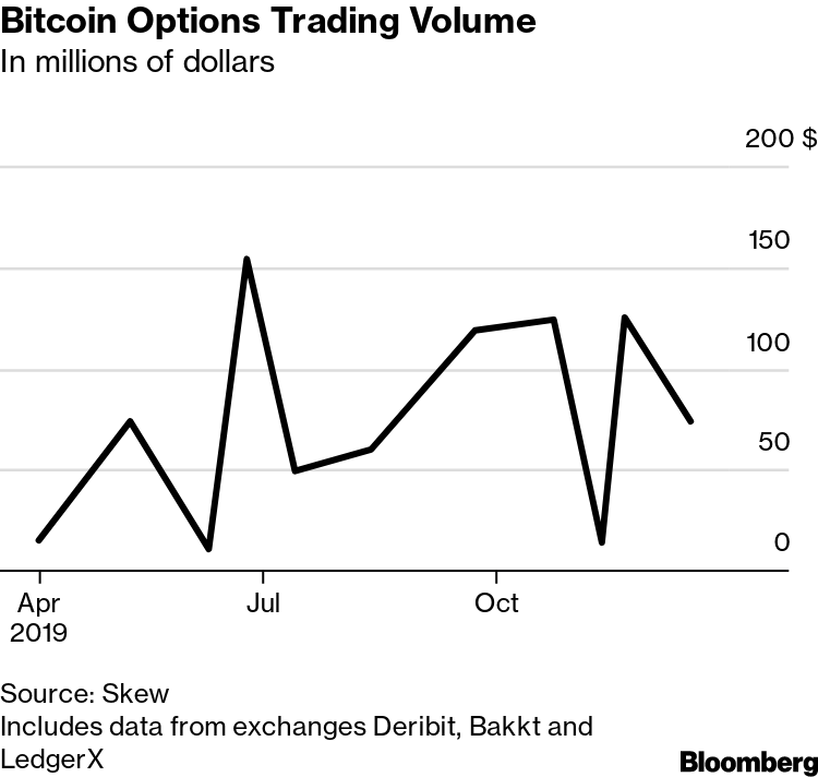 Bitcoin Options Introduction Subdued In Wake Of Futures Letdown