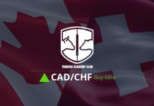 Technical Analysis - CADCHF Forecast