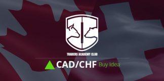 CADCHF Critical Zone Provides Bullish Opportunity