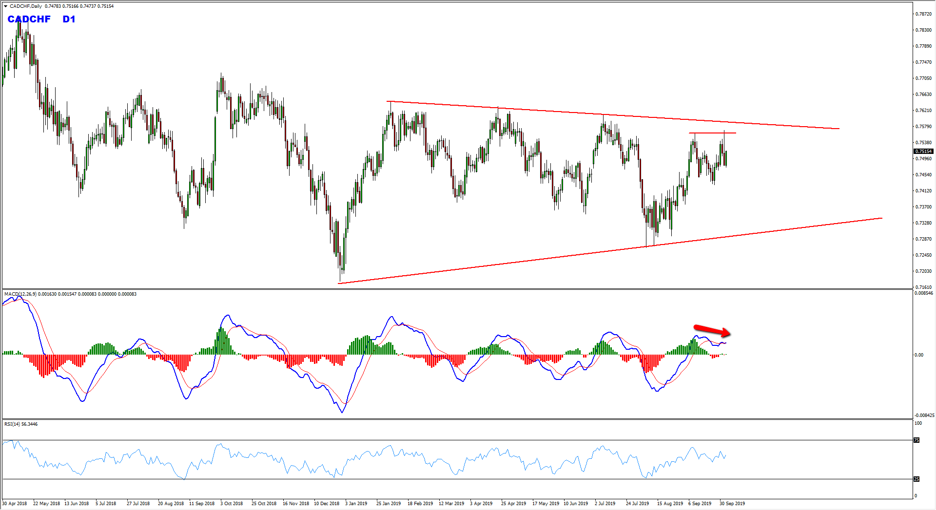 CADCHF Daily Range Provides Sell Opportunity