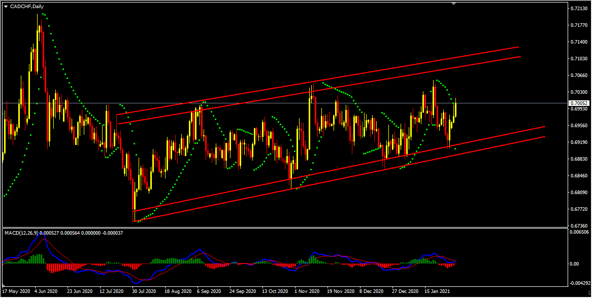 CADCHF Forecast And Technical Analysis