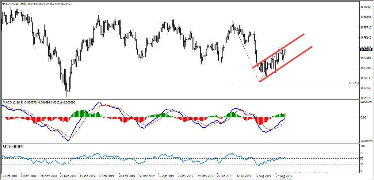 CADCHF Bearish Flag Provides Sell Opportunity