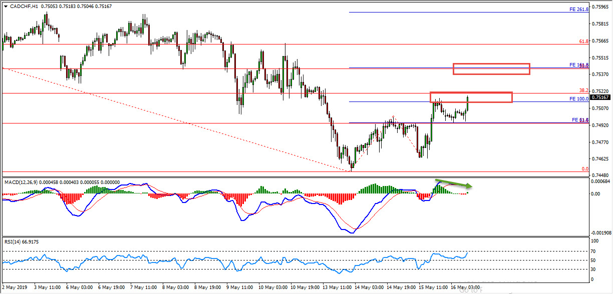 CADCHF Critical Zones Provide Bearish Opportunity