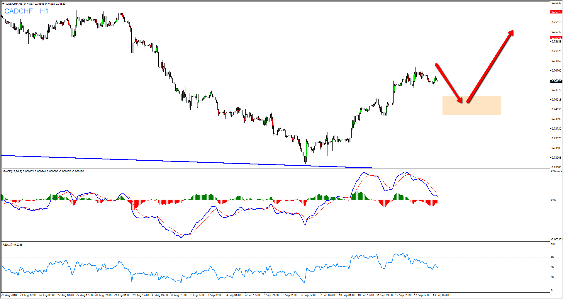CADCHF Bullish Opportunity After Pullbacks