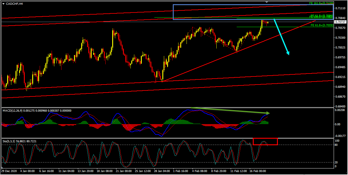 CADCHF Technical Analysis And Forecast