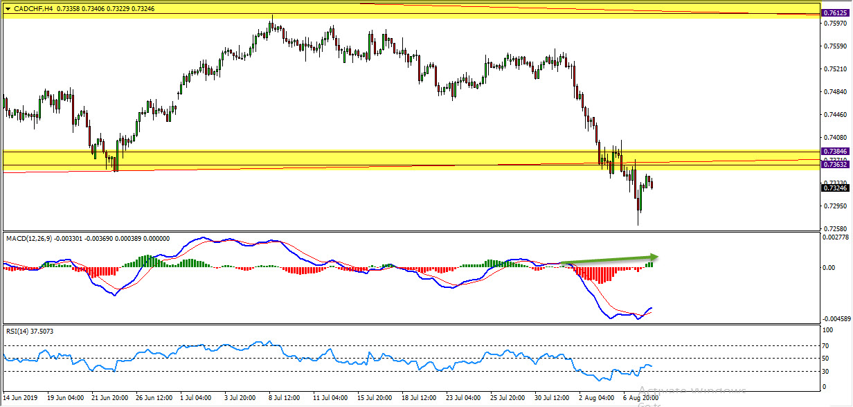 CADCHF Range Breakout Provides Bearish Opportunity