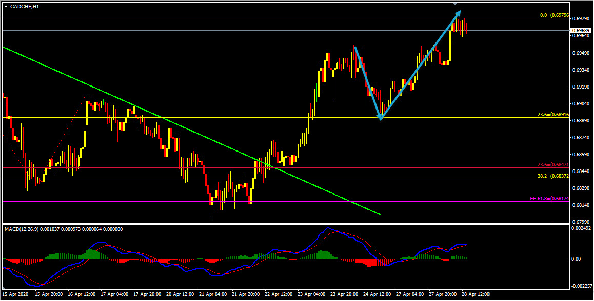CADCHF Short Term Forecast Update And Follow Up