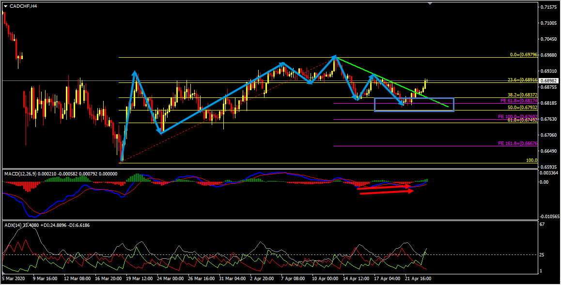 CADCHF Short Term Forecast And Technical Analysis