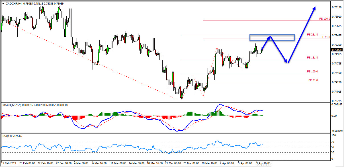 CADCHF Double Scenario Forming At The Moment