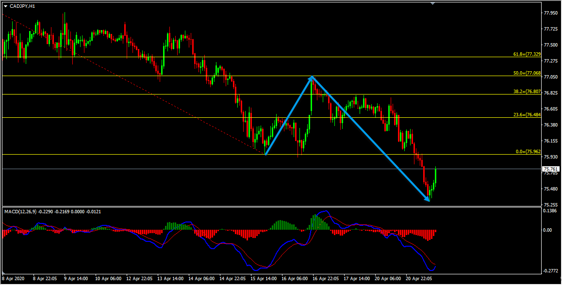 CADJPY Forecast Follow Up and Update