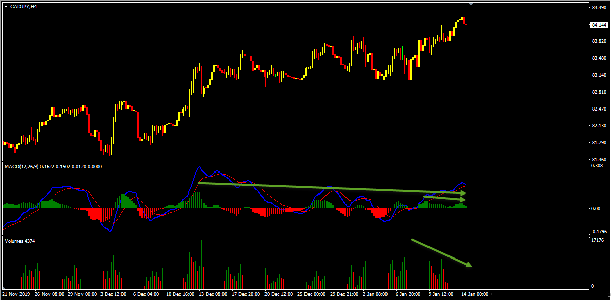 Technical Analysis - CADJPY Long Term Buys and Short Term Sells