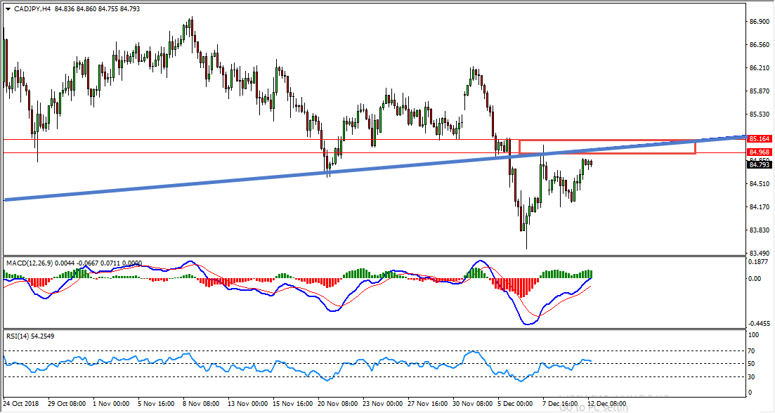 CADJPY Bearish Opportunity Forming At The Moment