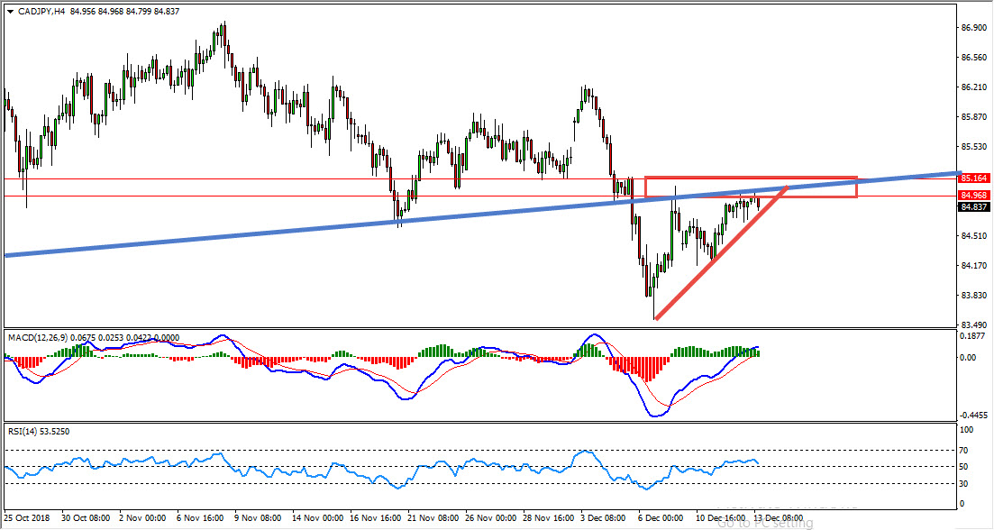 CADJPY Bearish Opportunity Update And Follow Up