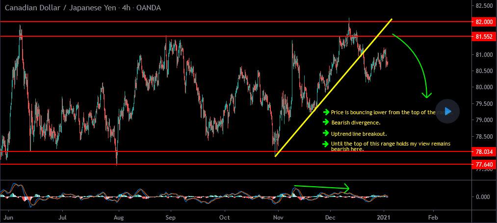 Weekly Trades Summary January 8th 2021