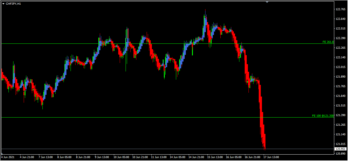 CHFJPY Technical Analysis And Forecast