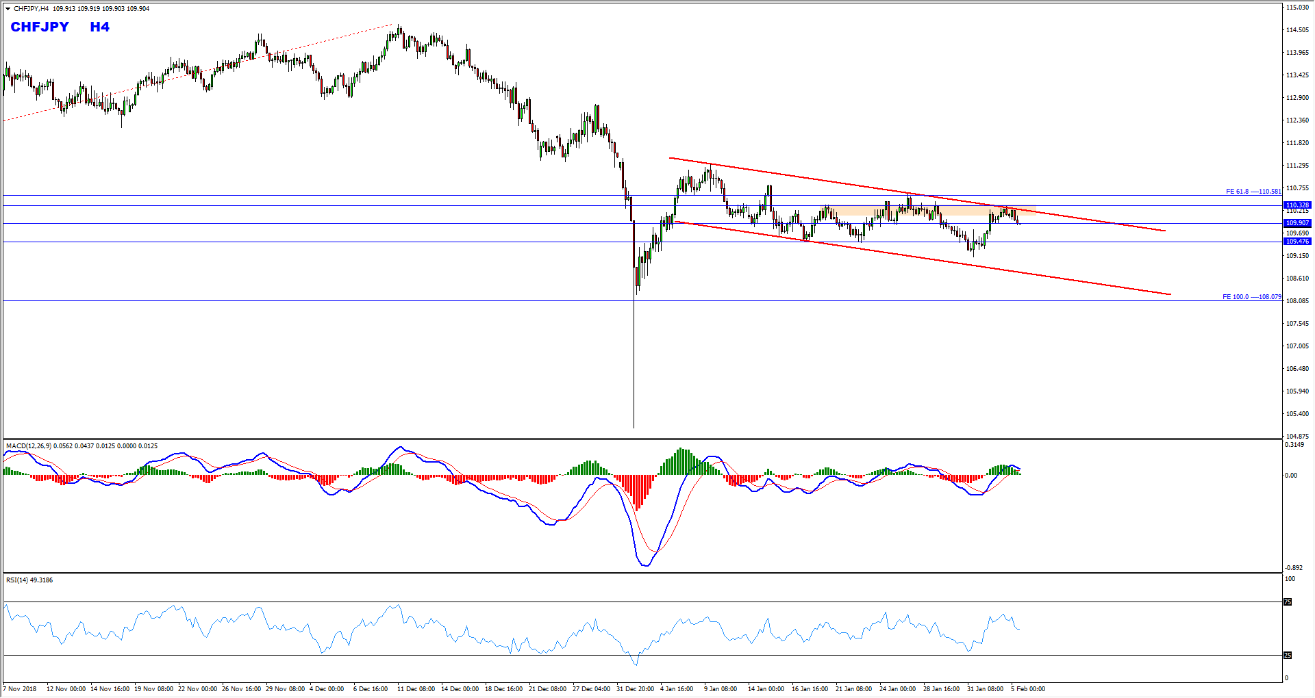 CHFJPY Bearish Opportunity Forming At The Moment