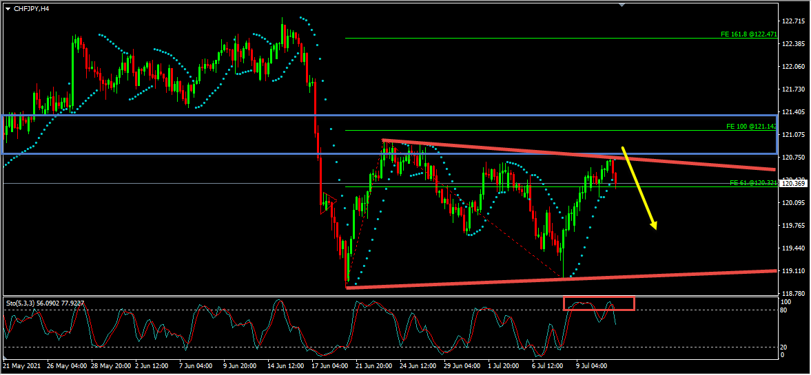 CHFJPY Forecast Update And Follow Up