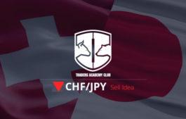 CHFJPY Bearish Setup Forming At The Moment
