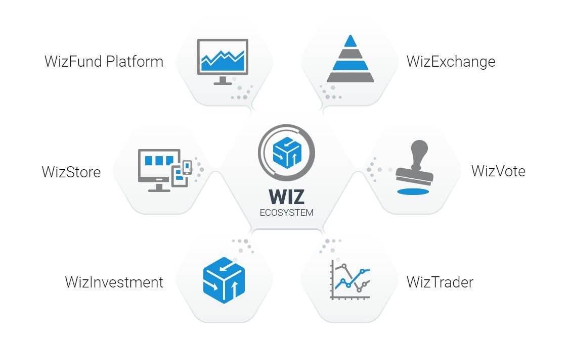 CrowdWiz Features