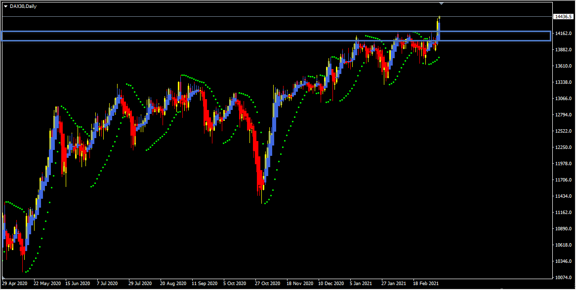 Dax Forecast And Technical Analysis