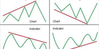 How To Trade Divergence - KEY TRADING TIPS!