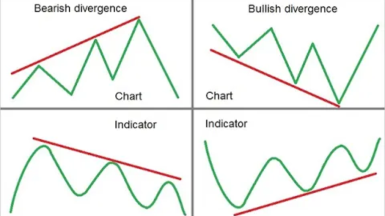 How To Trade Divergence – KEY TRADING TIPS!