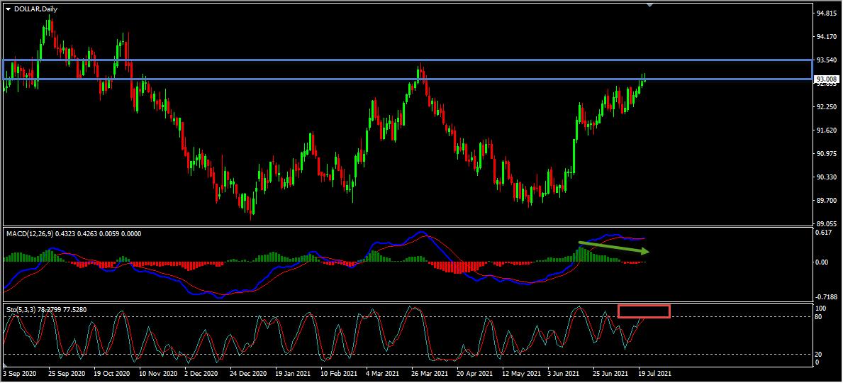 Dollar Index Short Term Forecast And Technical Analysis