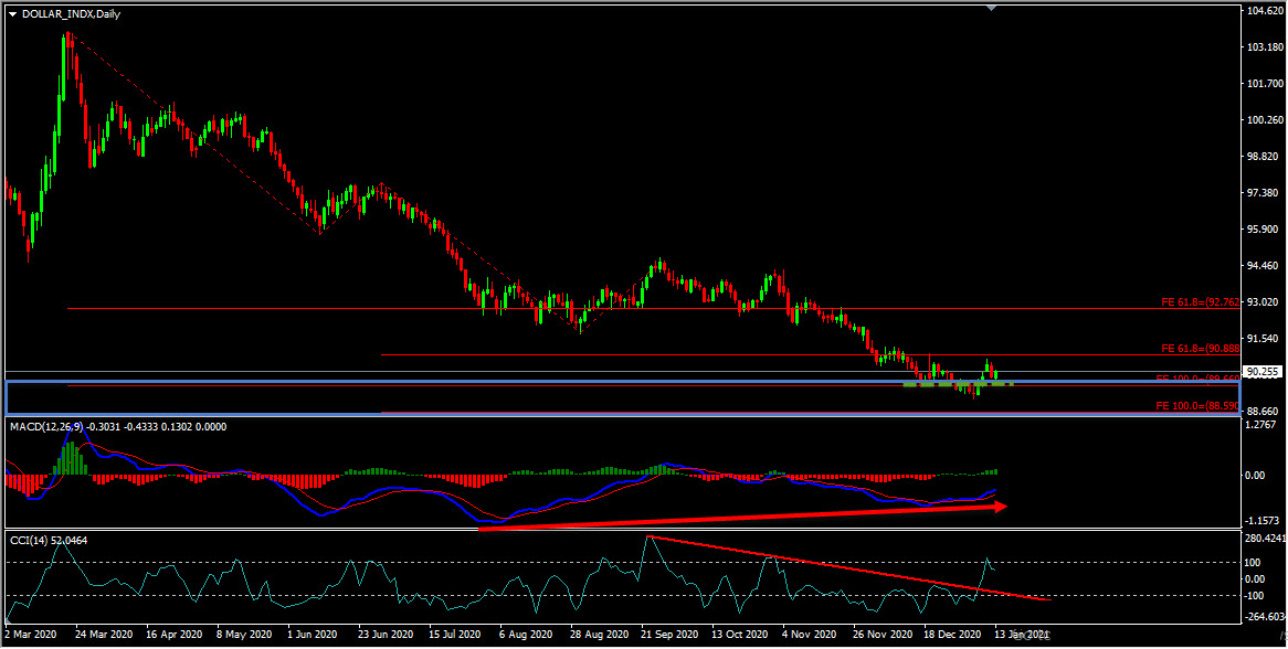 Technical Analysis - Dollar Index Forecast