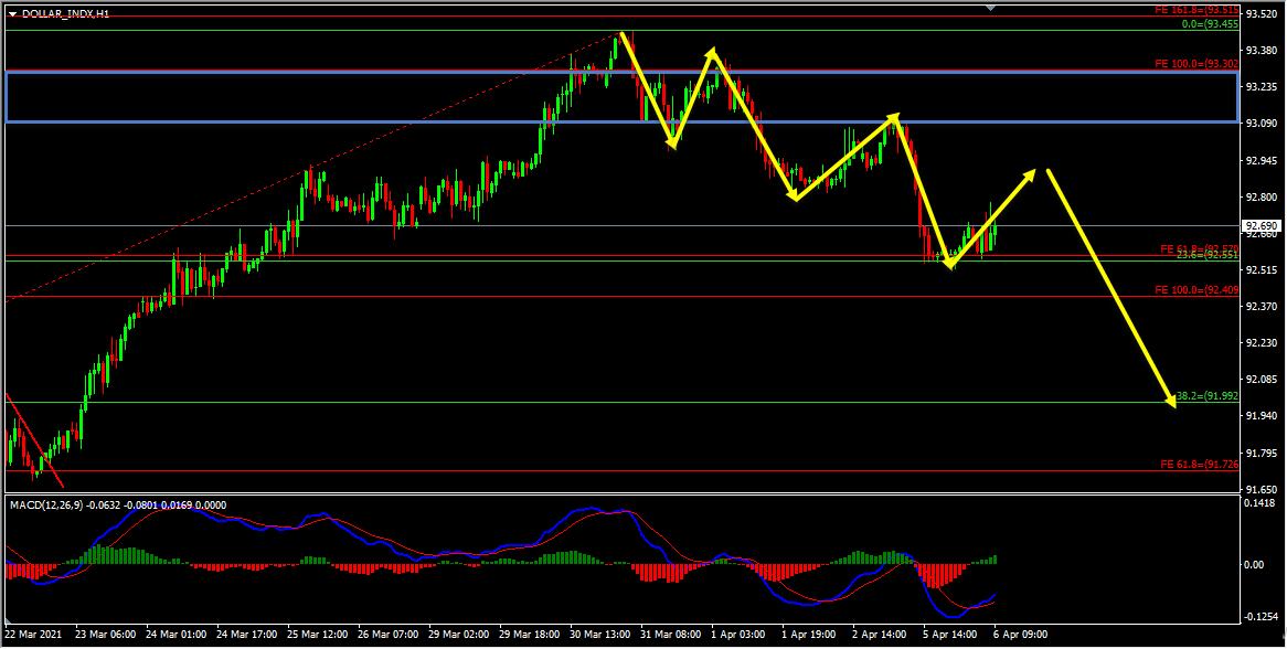Technical Analysis – Dollar Index Short Term Forecast