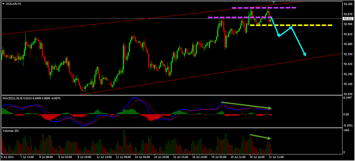 Dollar Index Short Term Forecast Update And Follow Up