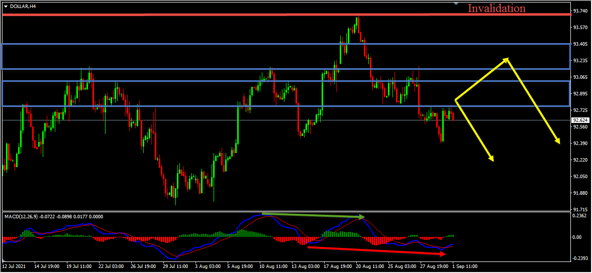 Dollar Index Forecast Update And Follow Up
