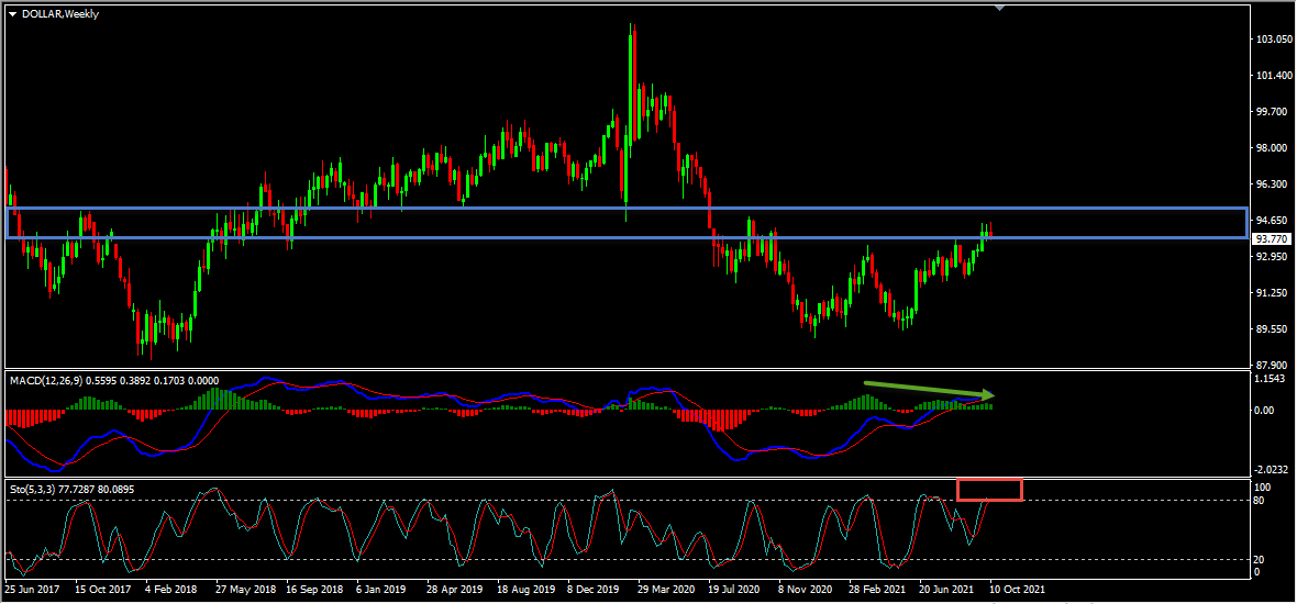 Dollar Index Technical Analysis And Forecast