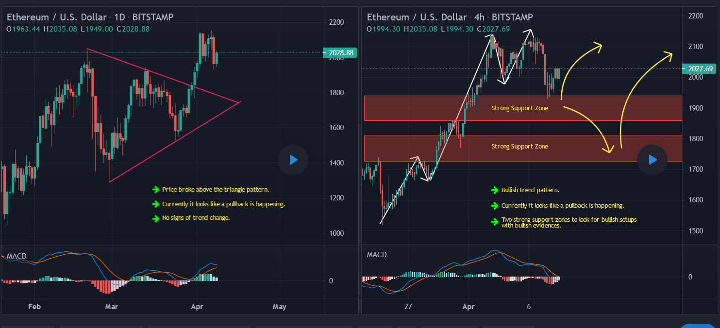 Ethereum Buy Idea Update And Follow Up