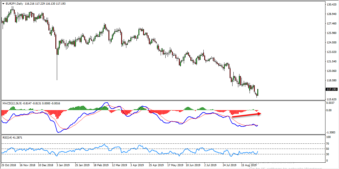 EURJPY Bullish Opportunity Forming At The Moment
