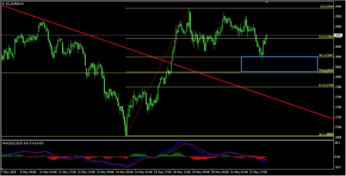 Weekly Trades Summary May 22nd 2020