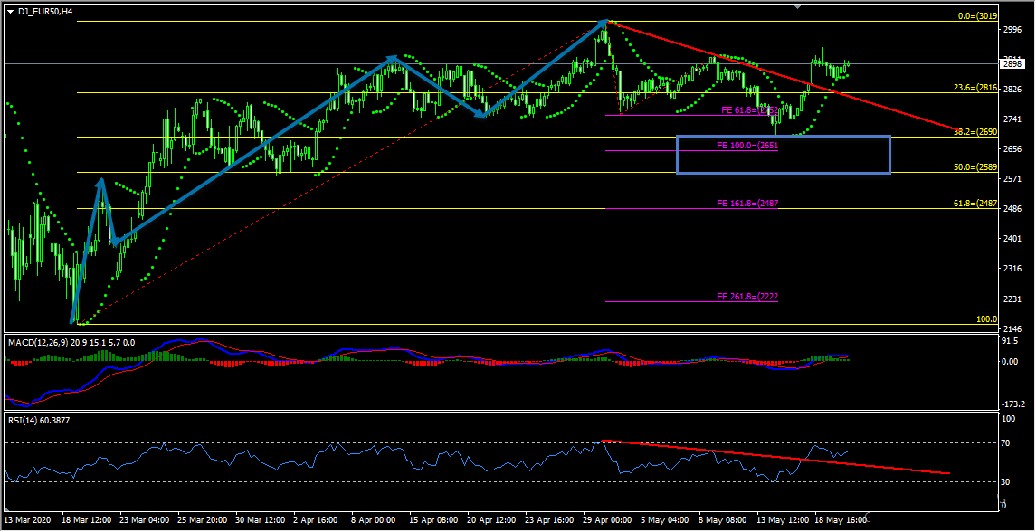 EUR50 Forecast And Technical Analysis