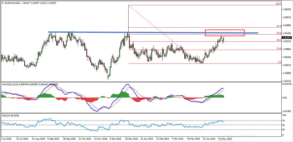 EURAUD Bearish Convergence Provides Sell Opportunity