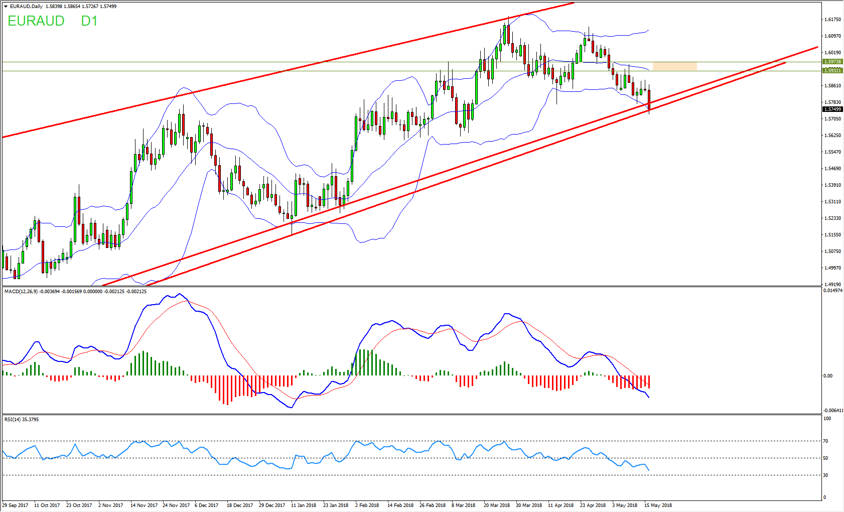 EURAUD Buy Opportunity Inside Daily Channel