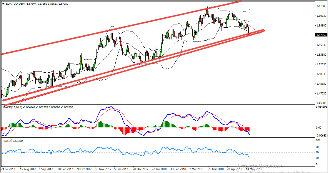 EURAUD Follow Up And Update Of The Buy Opportunity