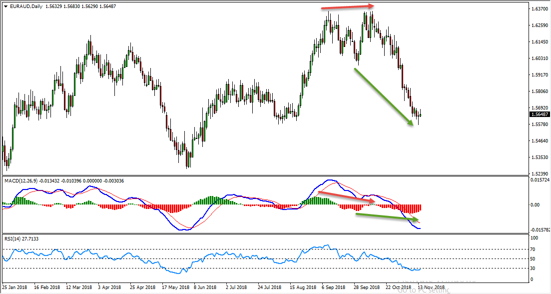 EURAUD Bullish Opportunity Forming At The Moment
