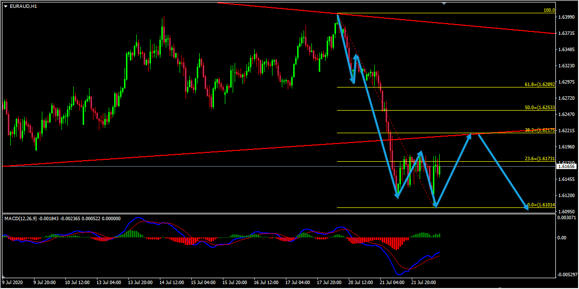 Technical Analysis - EURAUD Forecast