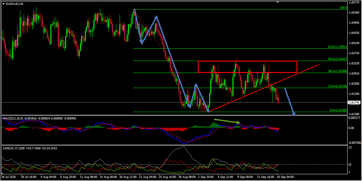 EURAUD Forecast And Technical Analysis