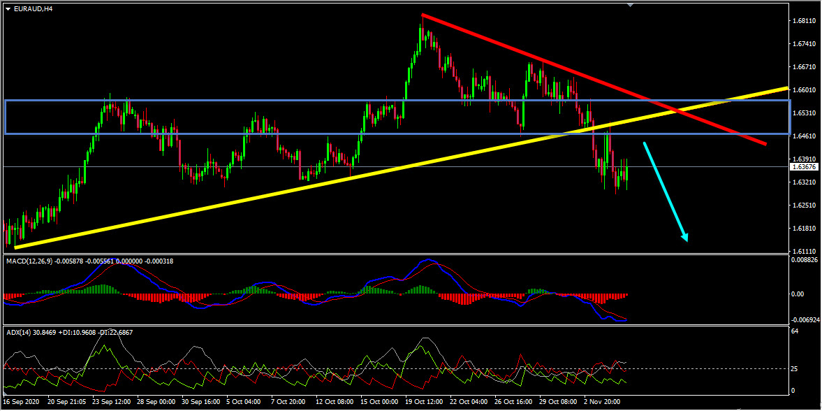 EURAUD Technical Analysis And Forecast