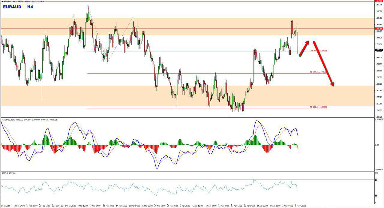 EURAUD Range Provides Bearish Opportunity