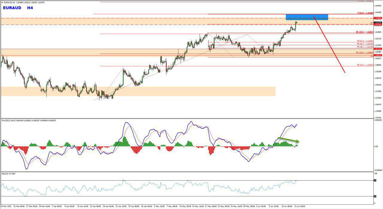 EURAUD Critical Zone Provides Bearish Opportunity