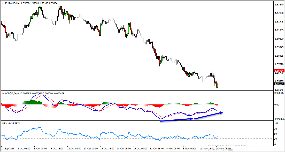 EURAUD Bullish Opportunity Update And Follow Up
