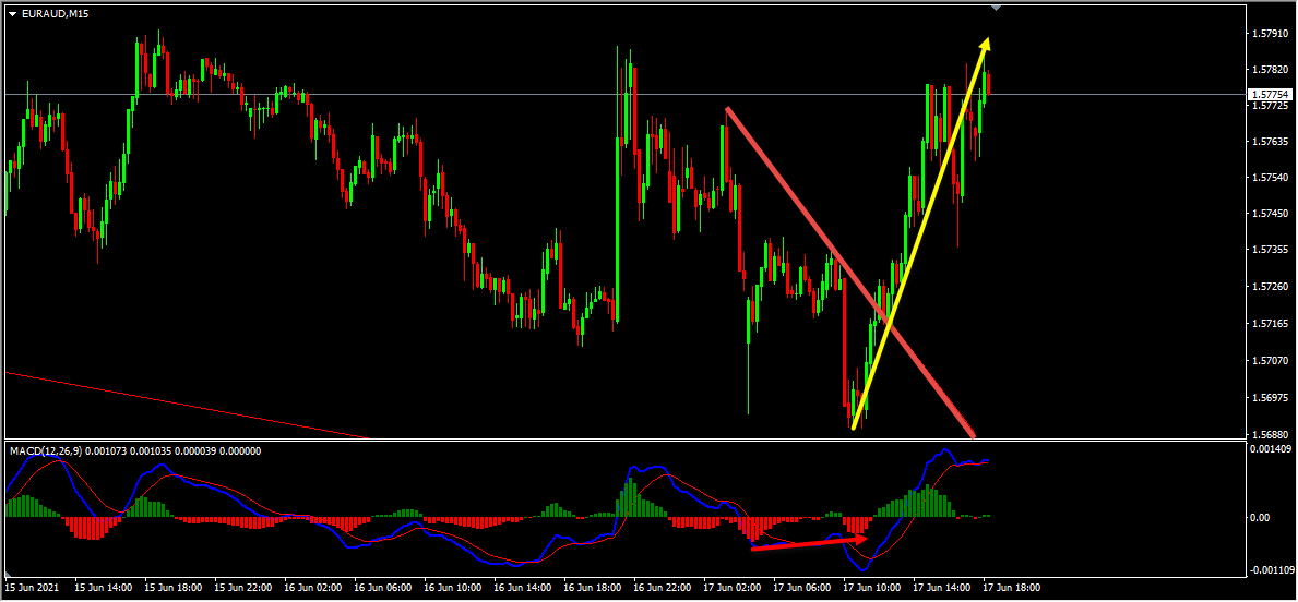 EURAUD Forecast Follow Up and Update