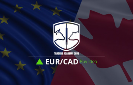 EURCAD Bullish Opportunity Forming At The Moment